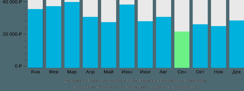 Динамика стоимости авиабилетов из Медины в Исламабад по месяцам