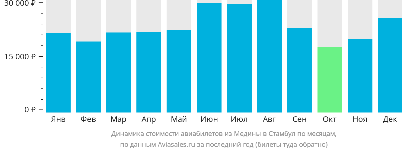 Динамика стоимости авиабилетов из Медины в Стамбул по месяцам