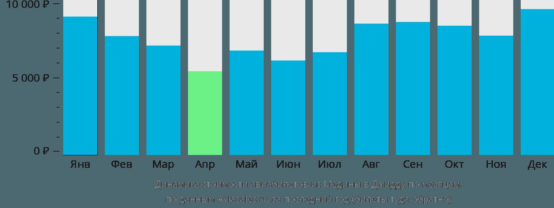 Динамика стоимости авиабилетов из Медины в Джидду по месяцам