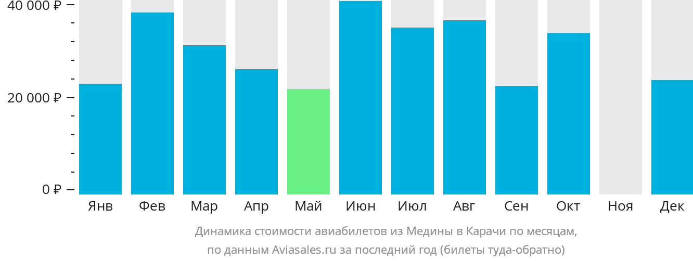Динамика стоимости авиабилетов из Медины в Карачи по месяцам