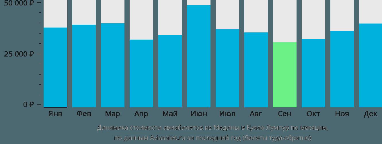 Динамика стоимости авиабилетов из Медины в Куала-Лумпур по месяцам