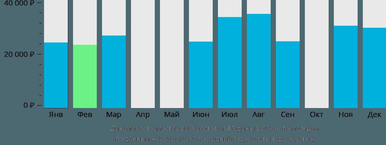 Динамика стоимости авиабилетов из Медины в Лахор по месяцам
