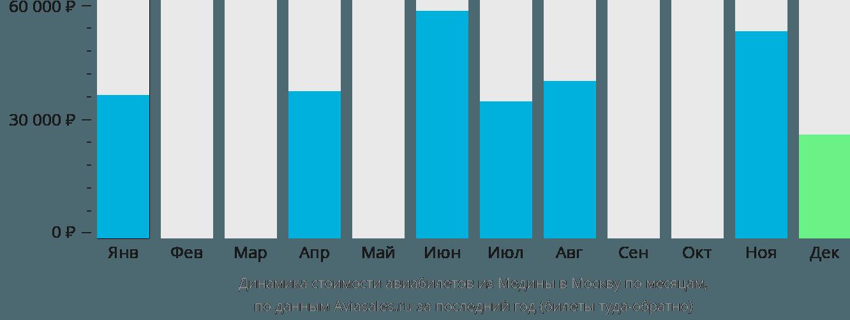 Динамика стоимости авиабилетов из Медины в Москву по месяцам