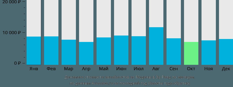 Динамика стоимости авиабилетов из Медины в Эр-Рияд по месяцам