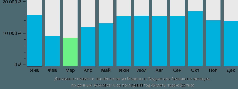 Динамика стоимости авиабилетов из Медины в Саудовскую Аравию по месяцам