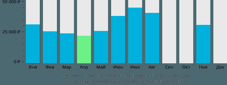 Динамика стоимости авиабилетов из Медины в Турцию по месяцам