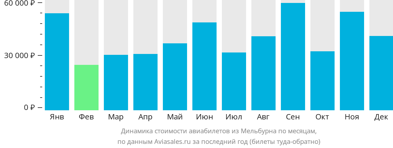 Динамика стоимости авиабилетов из Мельбурна по месяцам