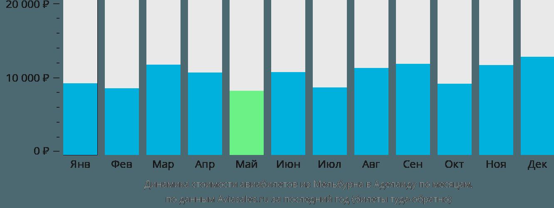 Динамика стоимости авиабилетов из Мельбурна в Аделаиду по месяцам