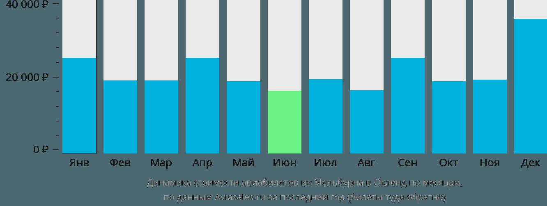Динамика стоимости авиабилетов из Мельбурна в Окленд по месяцам