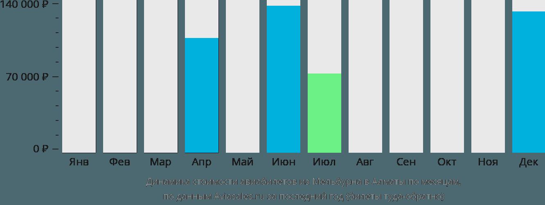 Динамика стоимости авиабилетов из Мельбурна в Алматы по месяцам