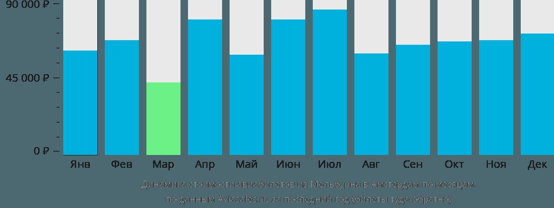 Динамика стоимости авиабилетов из Мельбурна в Амстердам по месяцам