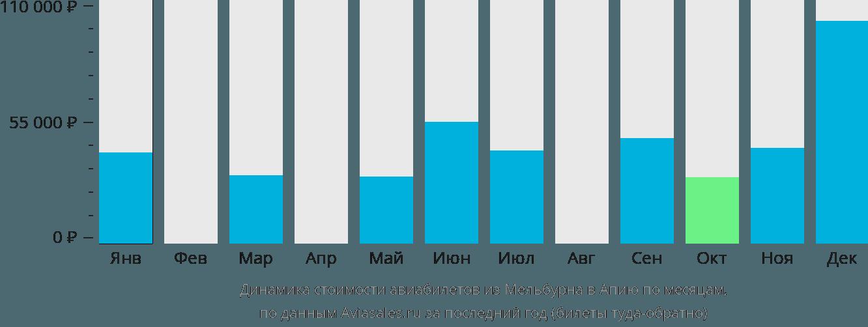 Динамика стоимости авиабилетов из Мельбурна в Апию по месяцам