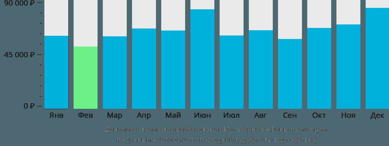 Динамика стоимости авиабилетов из Мельбурна в Афины по месяцам