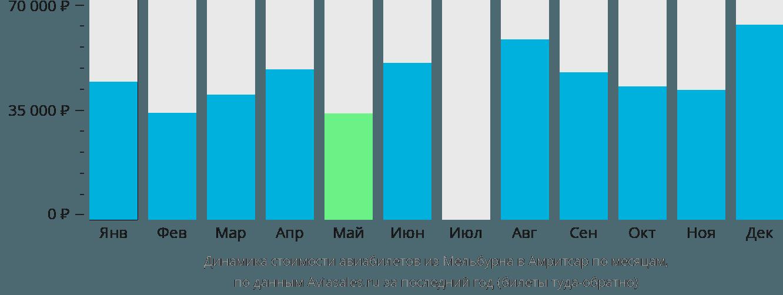 Динамика стоимости авиабилетов из Мельбурна в Амритсар по месяцам