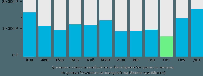 Динамика стоимости авиабилетов из Мельбурна в Австралию по месяцам