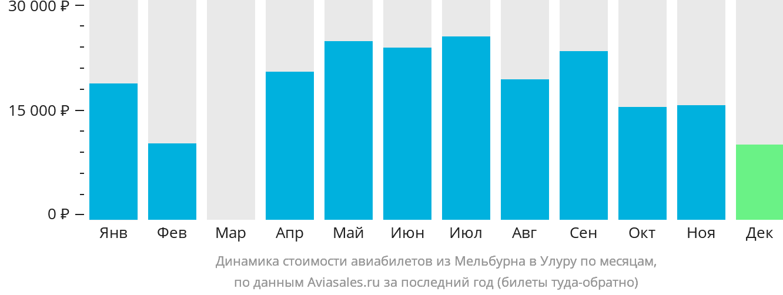 Динамика стоимости авиабилетов из Мельбурна в Улуру по месяцам