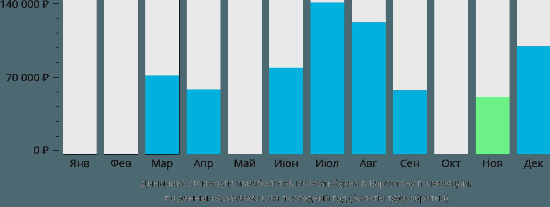 Динамика стоимости авиабилетов из Мельбурна в Барселону по месяцам
