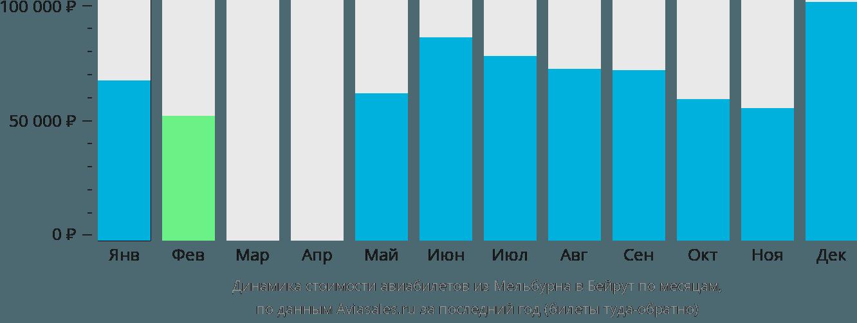 Динамика стоимости авиабилетов из Мельбурна в Бейрут по месяцам