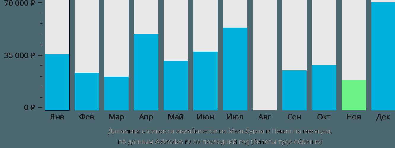 Динамика стоимости авиабилетов из Мельбурна в Пекин по месяцам