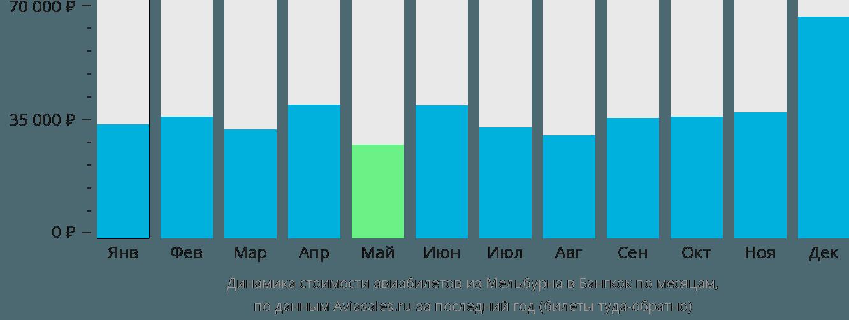 Динамика стоимости авиабилетов из Мельбурна в Бангкок по месяцам