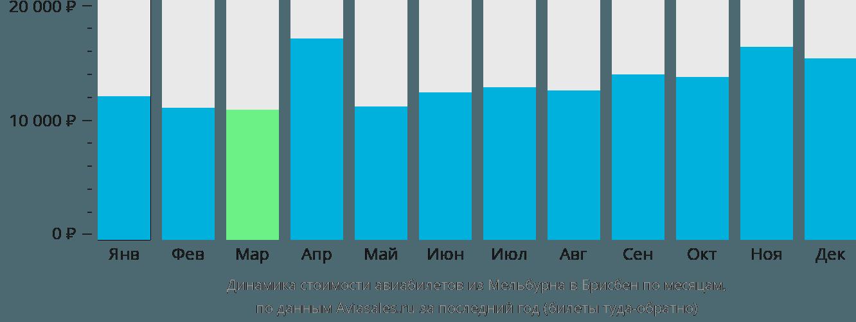Динамика стоимости авиабилетов из Мельбурна в Брисбен по месяцам