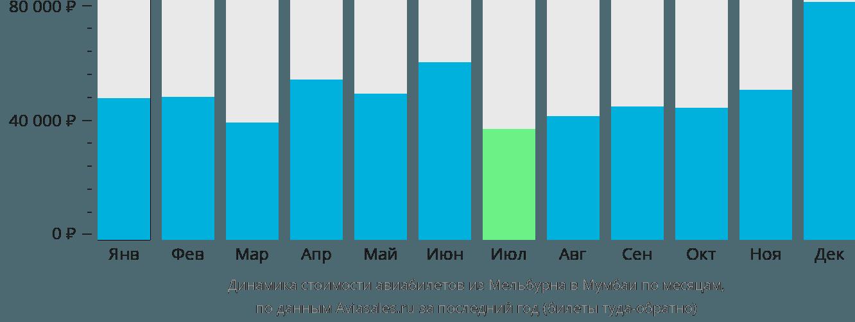 Динамика стоимости авиабилетов из Мельбурна в Мумбаи по месяцам