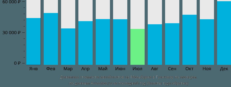 Динамика стоимости авиабилетов из Мельбурна в Гуанчжоу по месяцам