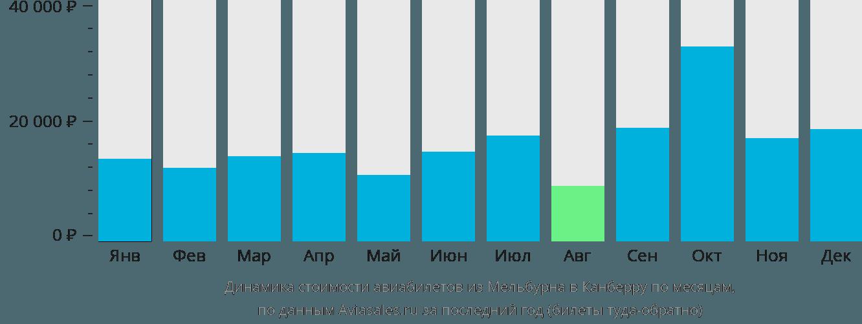 Динамика стоимости авиабилетов из Мельбурна в Канберру по месяцам