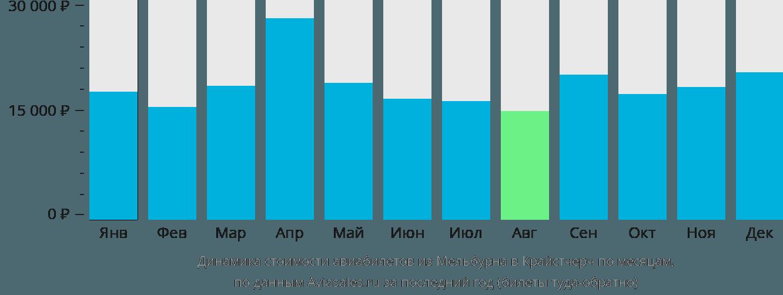 Динамика стоимости авиабилетов из Мельбурна в Крайстчерч по месяцам