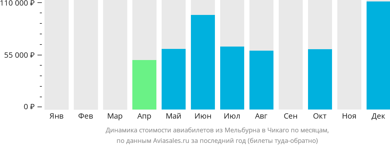 Динамика стоимости авиабилетов из Мельбурна в Чикаго по месяцам