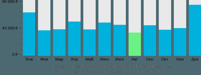 Динамика стоимости авиабилетов из Мельбурна в Коломбо по месяцам