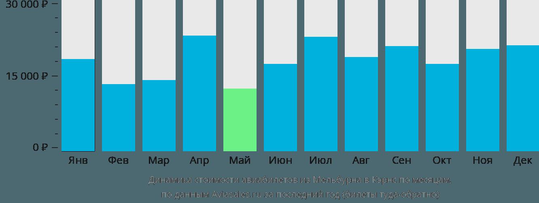 Динамика стоимости авиабилетов из Мельбурна в Кэрнс по месяцам