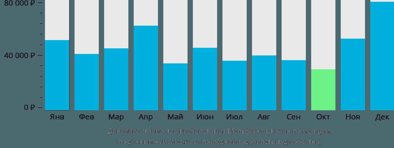 Динамика стоимости авиабилетов из Мельбурна в Кочин по месяцам