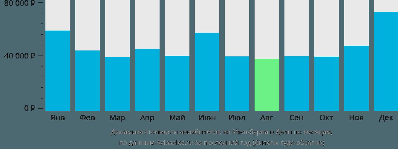 Динамика стоимости авиабилетов из Мельбурна в Дели по месяцам