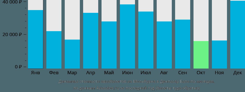 Динамика стоимости авиабилетов из Мельбурна в Денпасар Бали по месяцам