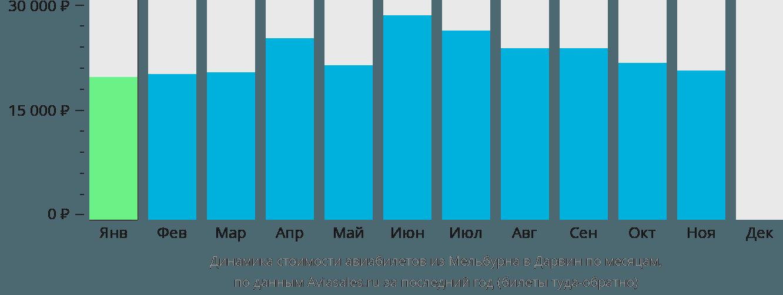 Динамика стоимости авиабилетов из Мельбурна в Дарвин по месяцам