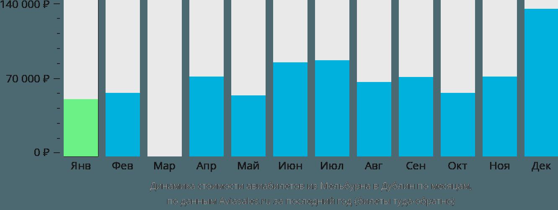 Динамика стоимости авиабилетов из Мельбурна в Дублин по месяцам