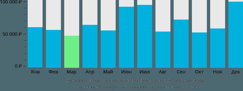 Динамика стоимости авиабилетов из Мельбурна в Дубай по месяцам