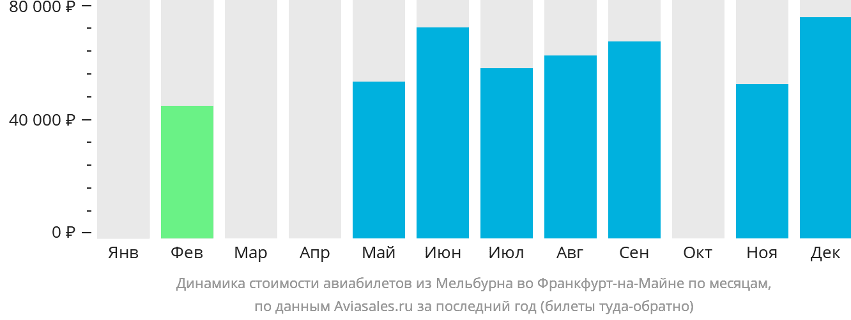 Динамика стоимости авиабилетов из Мельбурна во Франкфурт-на-Майне по месяцам