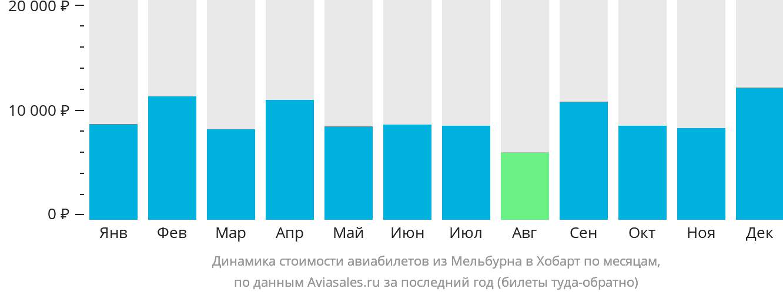Динамика стоимости авиабилетов из Мельбурна в Хобарт по месяцам