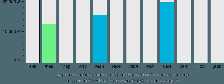 Динамика стоимости авиабилетов из Мельбурна в Хельсинки по месяцам