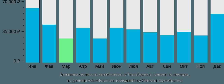 Динамика стоимости авиабилетов из Мельбурна в Гонконг по месяцам