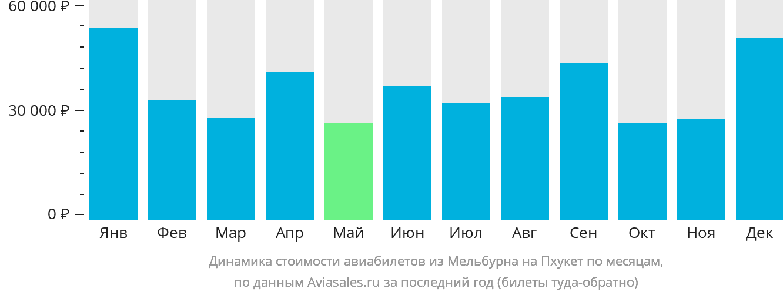 Динамика стоимости авиабилетов из Мельбурна на Пхукет по месяцам