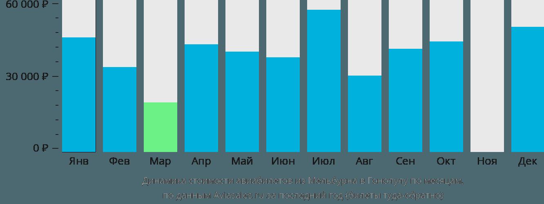 Динамика стоимости авиабилетов из Мельбурна в Гонолулу по месяцам