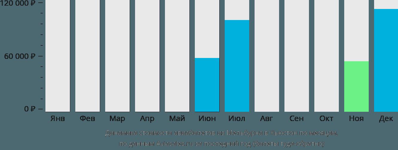 Динамика стоимости авиабилетов из Мельбурна в Хьюстон по месяцам