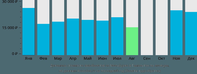 Динамика стоимости авиабилетов из Мельбурна в Гамильтон по месяцам