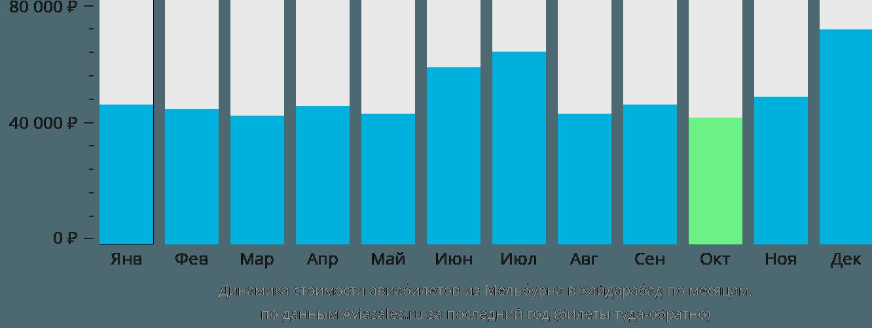 Динамика стоимости авиабилетов из Мельбурна в Хайдарабад по месяцам