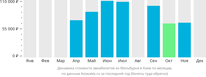 Динамика стоимости авиабилетов из Мельбурна в Киев по месяцам