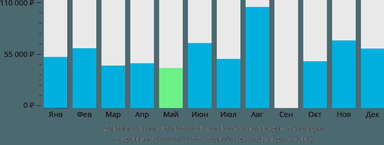 Динамика стоимости авиабилетов из Мельбурна в Индию по месяцам