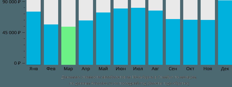 Динамика стоимости авиабилетов из Мельбурна в Стамбул по месяцам
